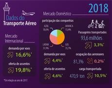 103 milhões de passageiros foram transportados em 2018 pelo Mercado Aéreo Brasileiro